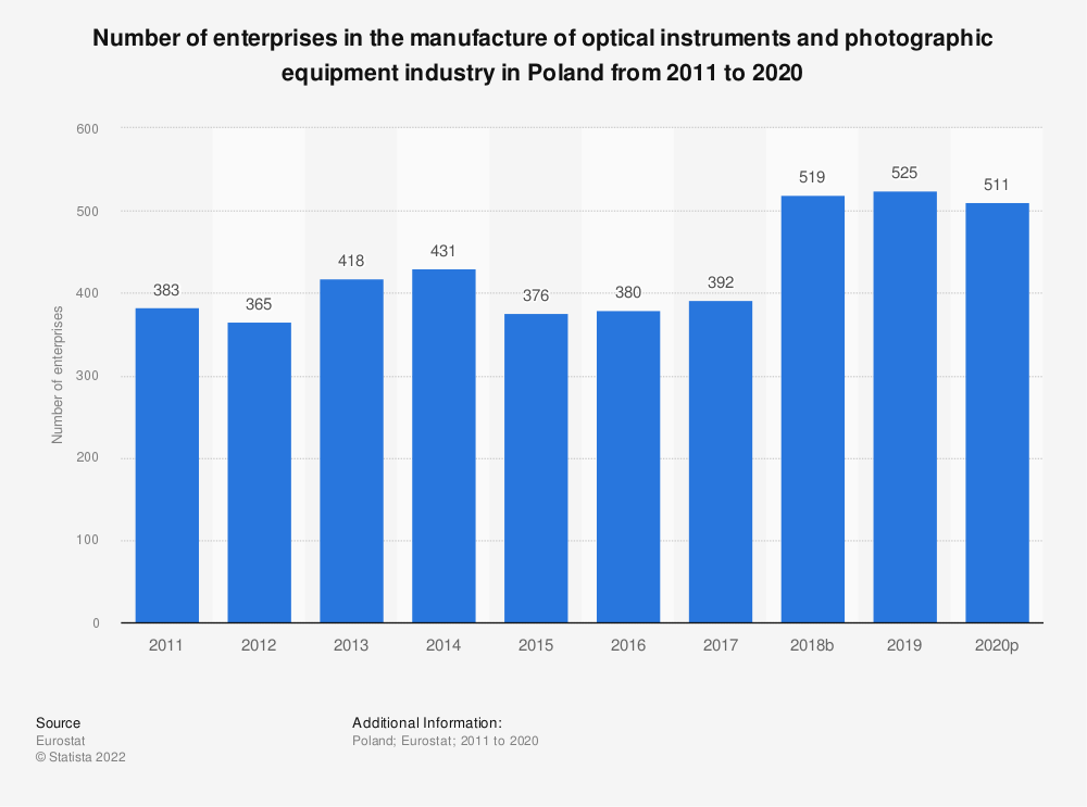 Statistic: Number of enterprises in the manufacture of optical instruments and photographic equipment industry in Poland from 2008 to 2015 | Statista