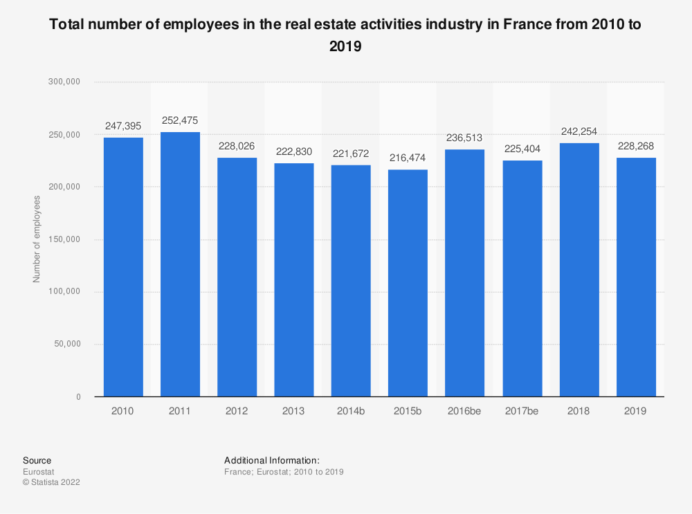 Statistic: Total number of employees in the real estate activities industry in France from 2008 to 2017 | Statista