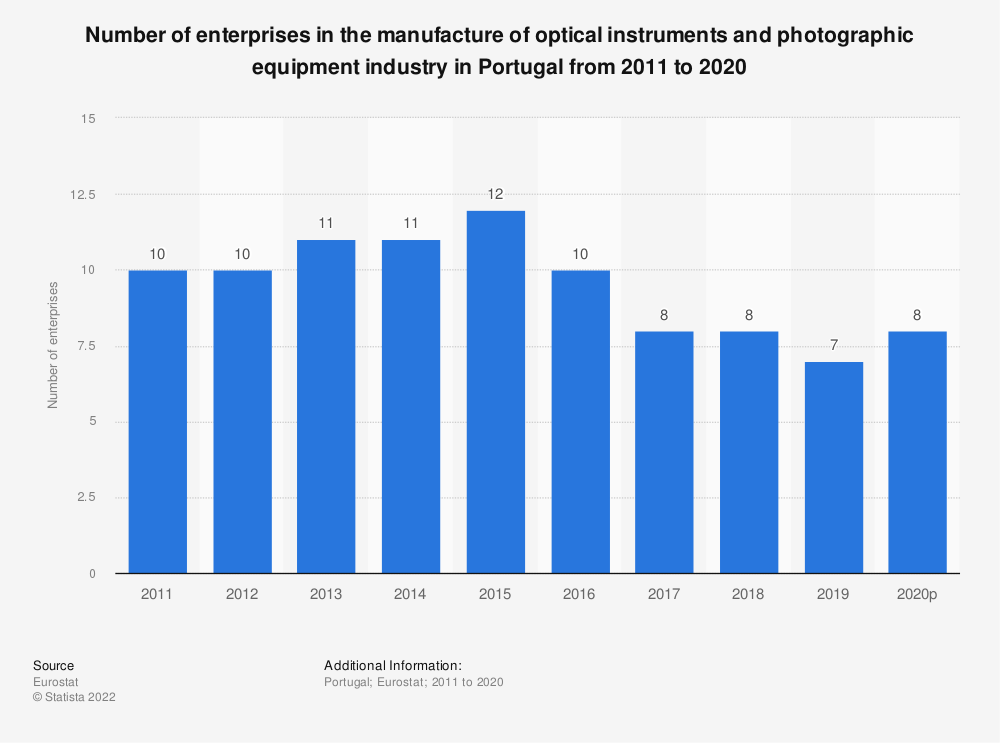 Statistic: Number of enterprises in the manufacture of optical instruments and photographic equipment industry in Portugal from 2008 to 2017 | Statista