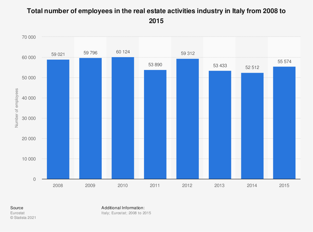 Statistic: Total number of employees in the real estate activitiesindustry in Italy from 2008 to 2015 | Statista