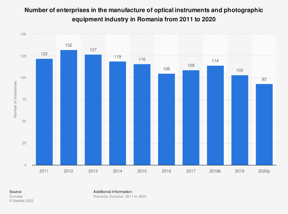 Statistic: Number of enterprises in the manufacture of optical instruments and photographic equipment industry in Romania from 2008 to 2015 | Statista