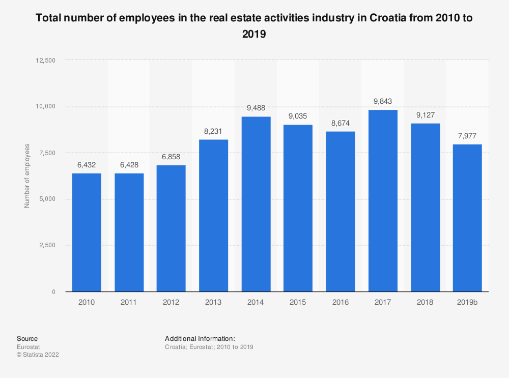 Statistic: Total number of employees in the real estate activities industry in Croatia from 2008 to 2015 | Statista
