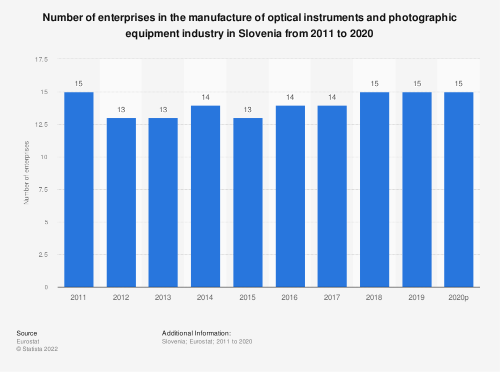 Statistic: Number of enterprises in the manufacture of optical instruments and photographic equipment industry in Slovenia from 2008 to 2015 | Statista