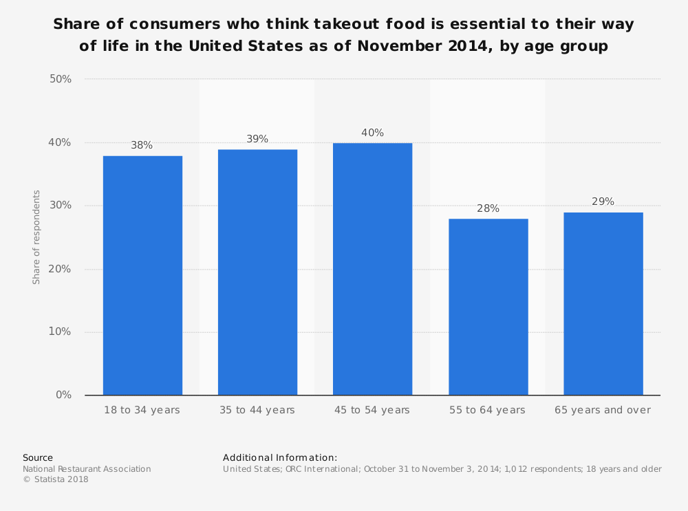 Statistic: Share of consumers who think takeout food is essential to their way of life in the United States as of November 2014, by age group | Statista