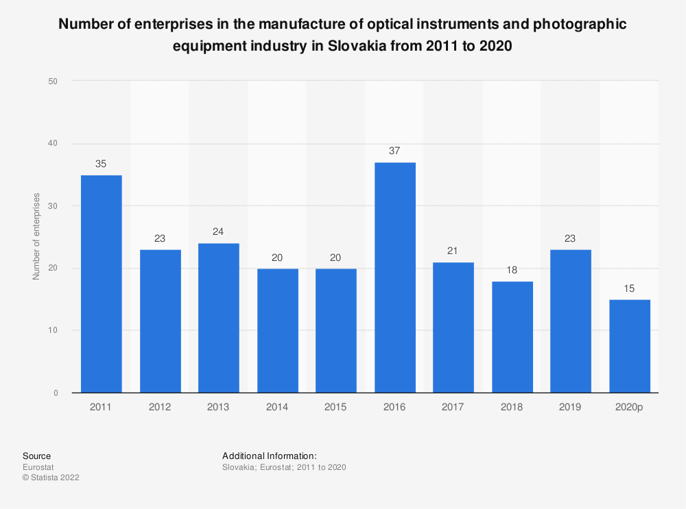 Statistic: Number of enterprises in the manufacture of optical instruments and photographic equipment industry in Slovakia from 2008 to 2017 | Statista