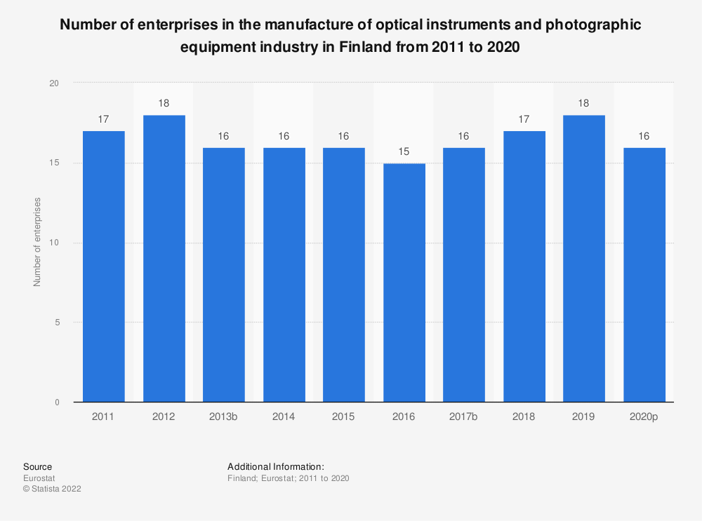 Statistic: Number of enterprises in the manufacture of optical instruments and photographic equipment industry in Finland from 2008 to 2017 | Statista