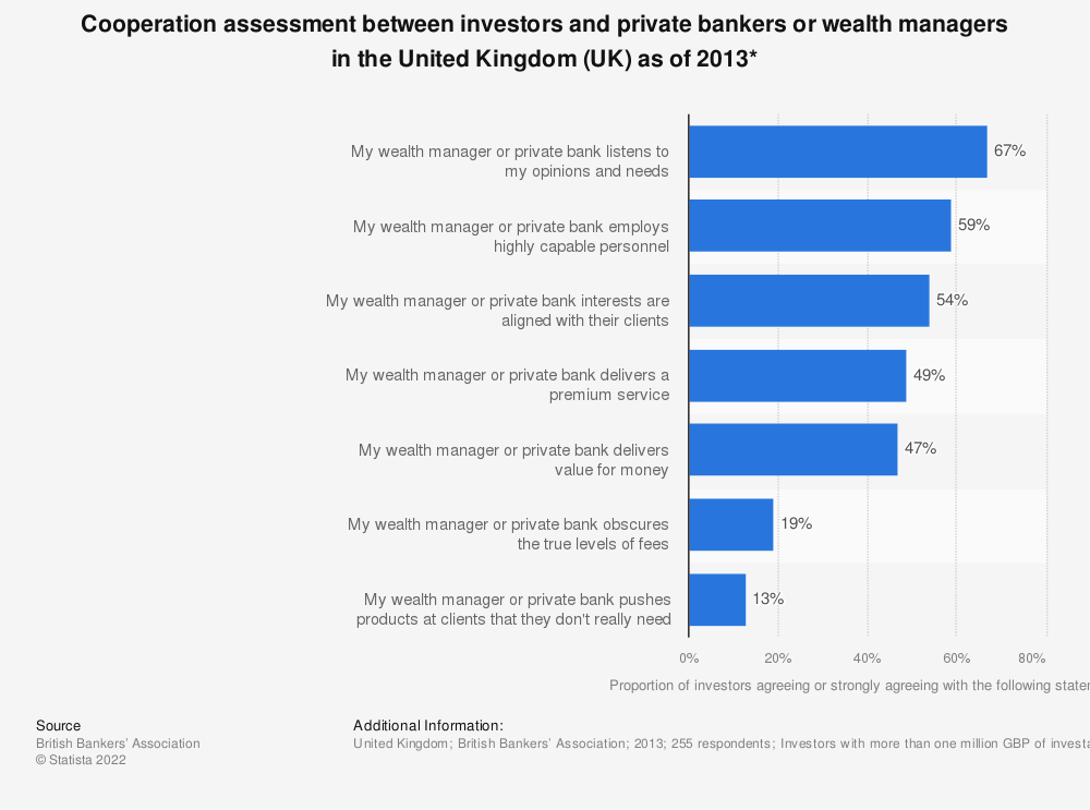 Statistic: Cooperation assessment between investors and private bankers or wealth managers in the United Kingdom (UK) as of 2013* | Statista
