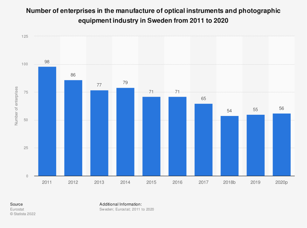 Statistic: Number of enterprises in the manufacture of optical instruments and photographic equipment industry in Sweden from 2008 to 2017 | Statista