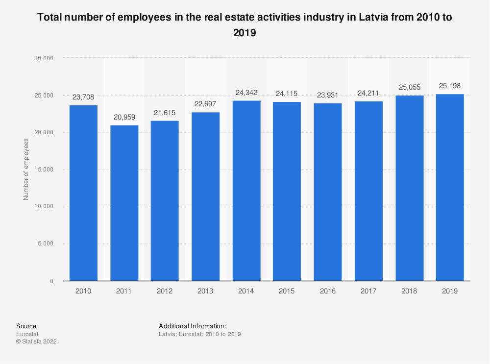 Statistic: Total number of employees in the real estate activities industry in Latvia from 2008 to 2015 | Statista