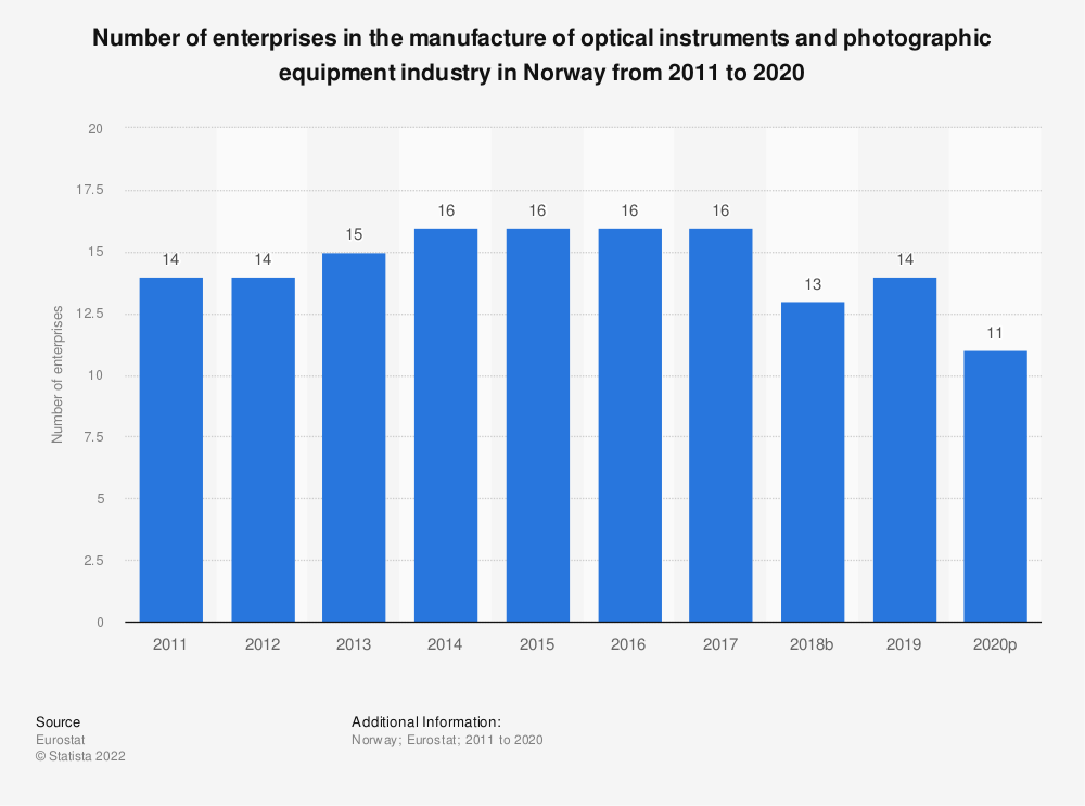 Statistic: Number of enterprises in the manufacture of optical instruments and photographic equipment industry in Norway from 2008 to 2015 | Statista