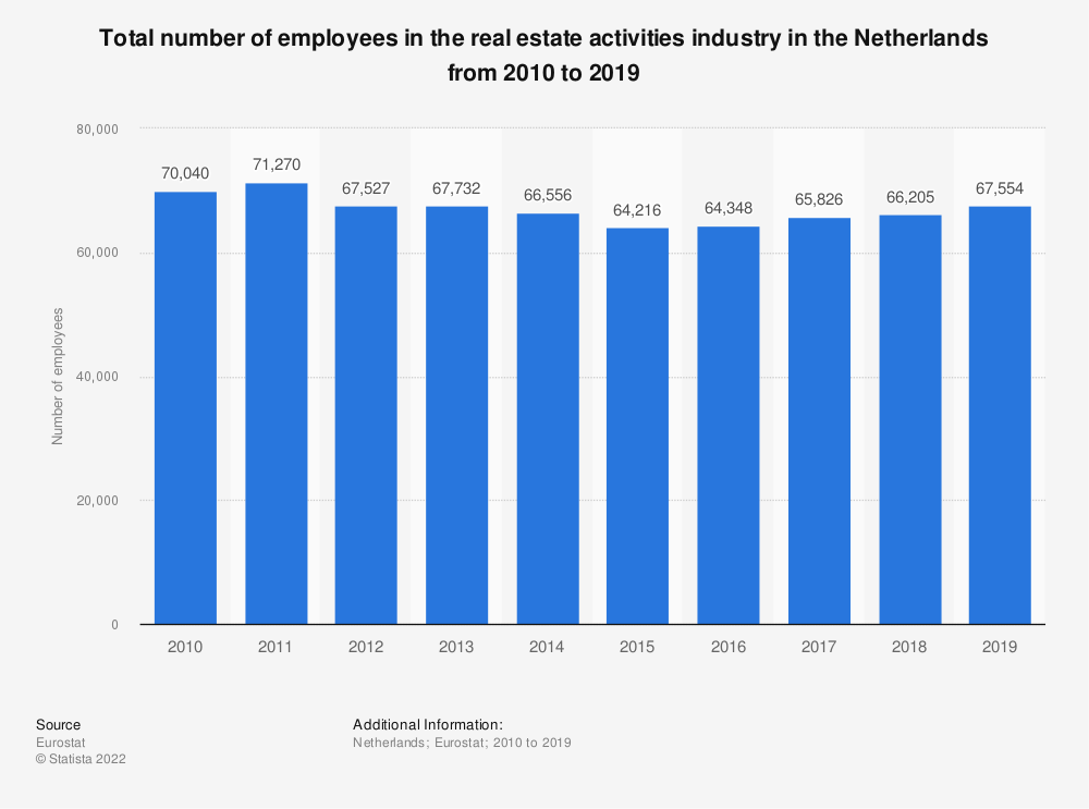 Statistic: Total number of employees in the real estate activitiesindustry in the Netherlands from 2008 to 2015 | Statista