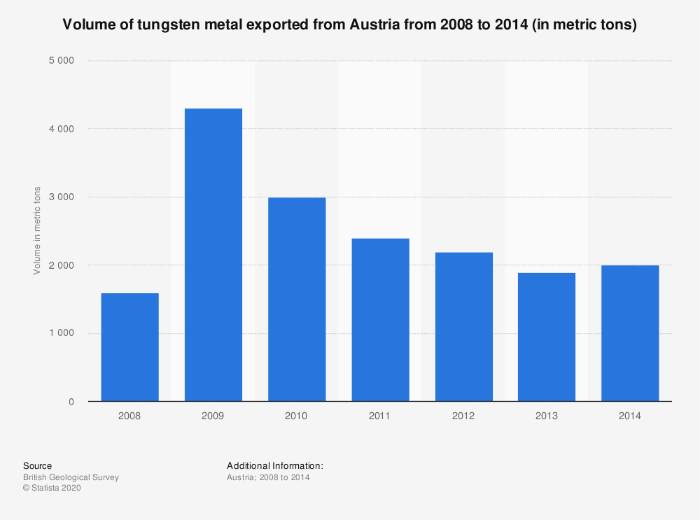 Statistic: Volume of tungsten metal exported from Austria from 2008 to 2014 (in metric tons) | Statista