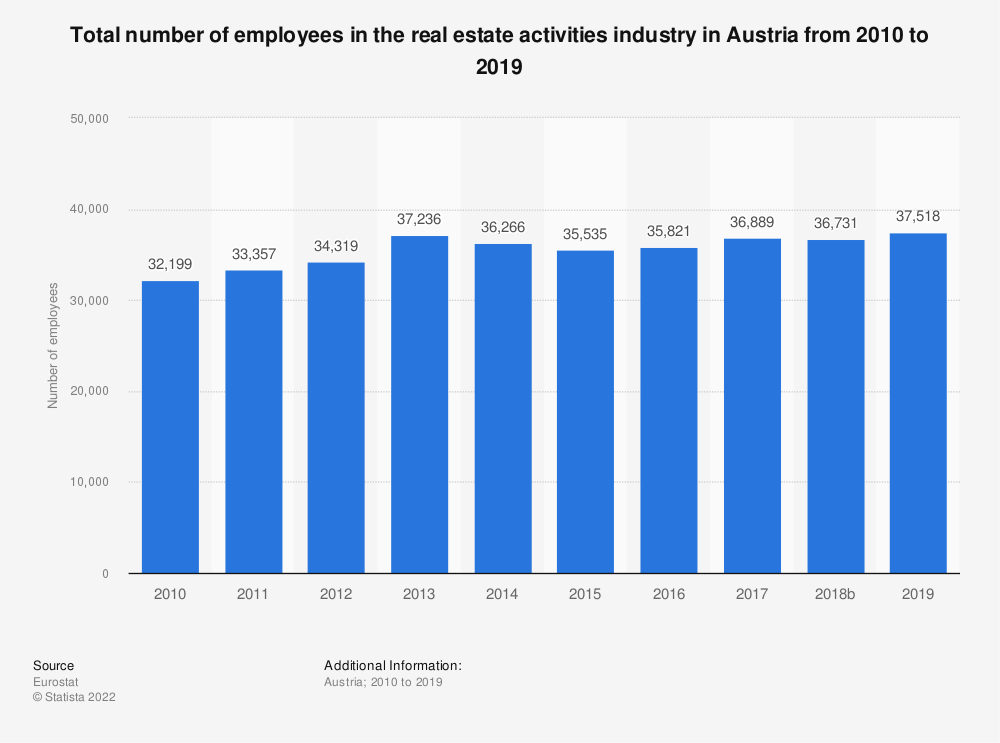 Statistic: Total number of employees in the real estate activitiesindustry in Austria from 2008 to 2015 | Statista