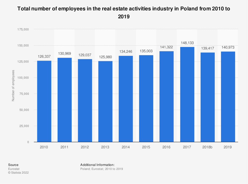 Statistic: Total number of employees in the real estate activitiesindustry in Poland from 2008 to 2015 | Statista
