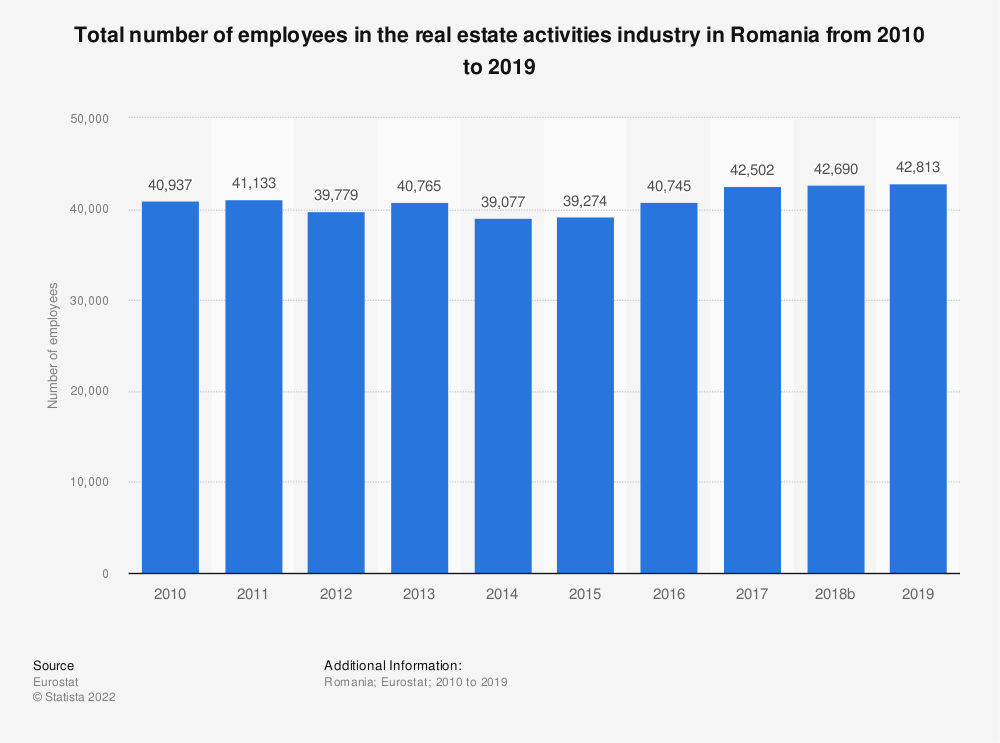 Statistic: Total number of employees in the real estate activities industry in Romania from 2008 to 2015 | Statista