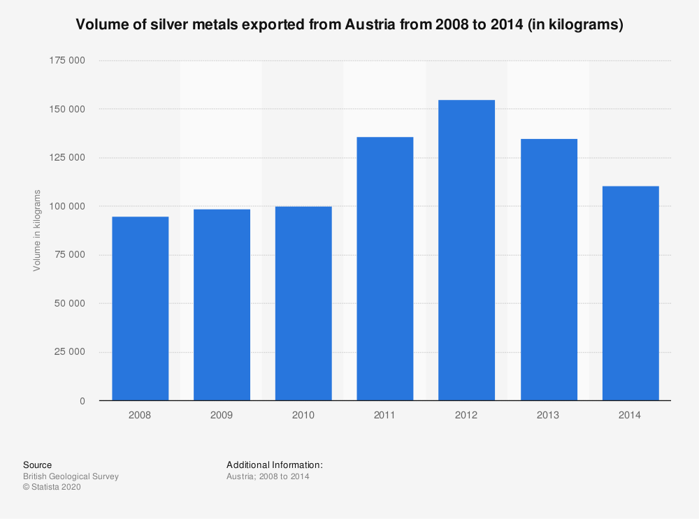 Statistic: Volume of silver metals exported from Austria from 2008 to 2014 (in kilograms) | Statista