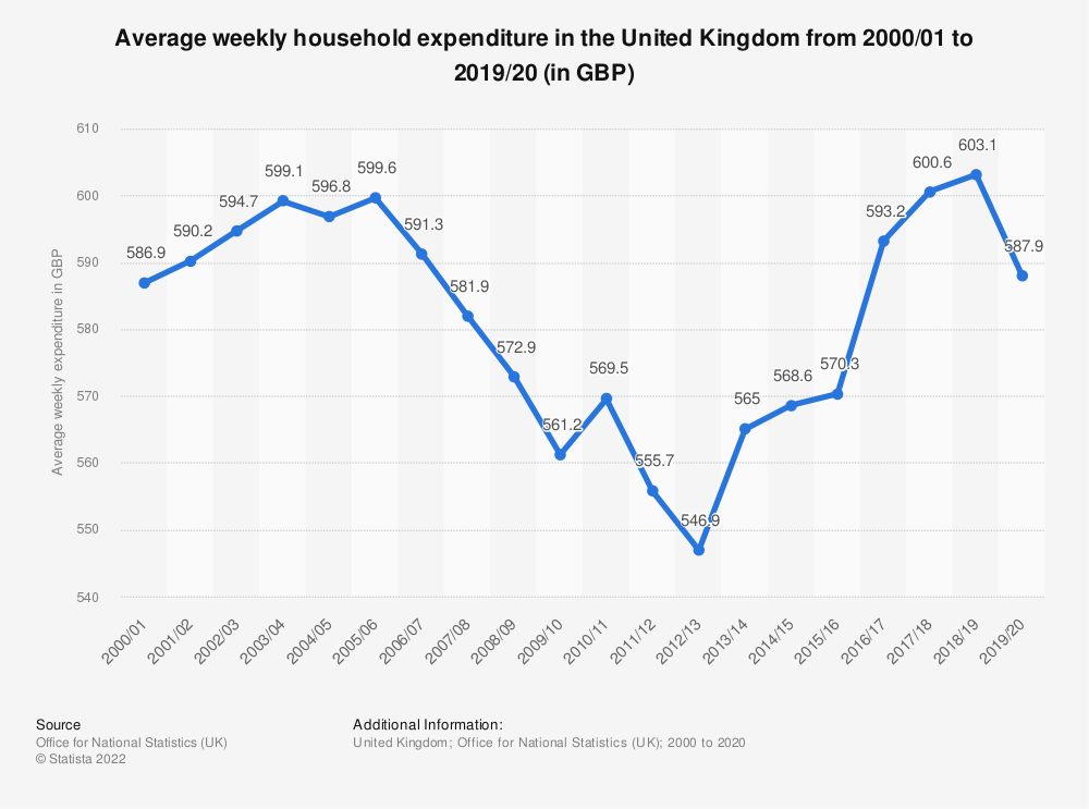 Statistic: Average weekly household expenditure in the United Kingdom from 2000/01 to 2019/20 (in GBP) | Statista