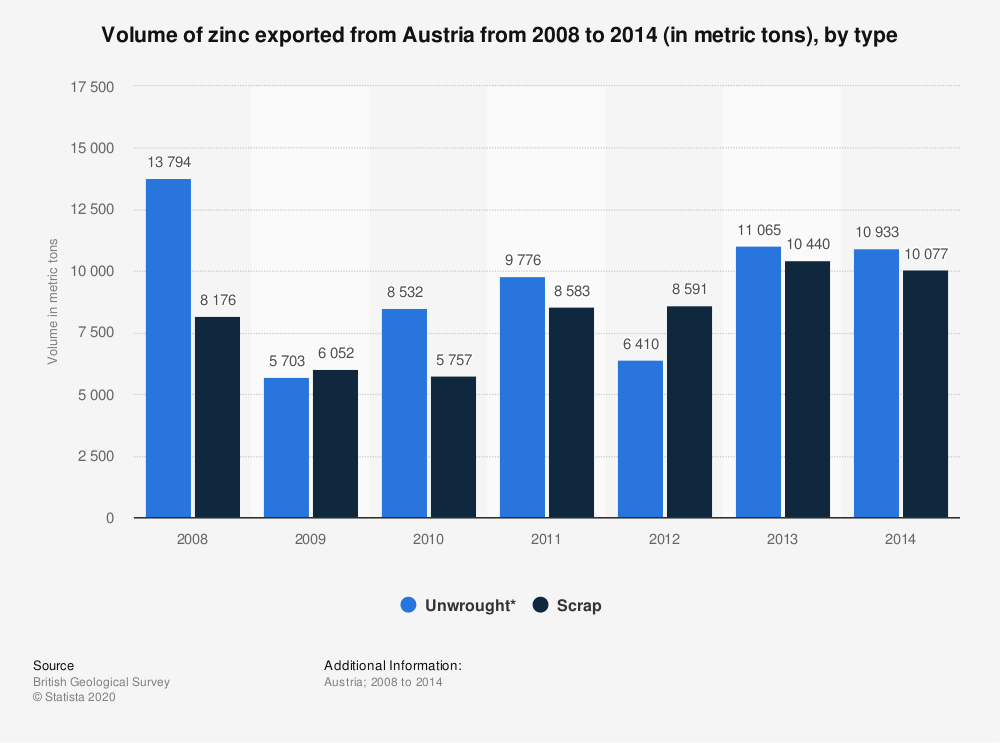 Statistic: Volume of zinc exported from Austria from 2008 to 2014 (in metric tons), by type | Statista