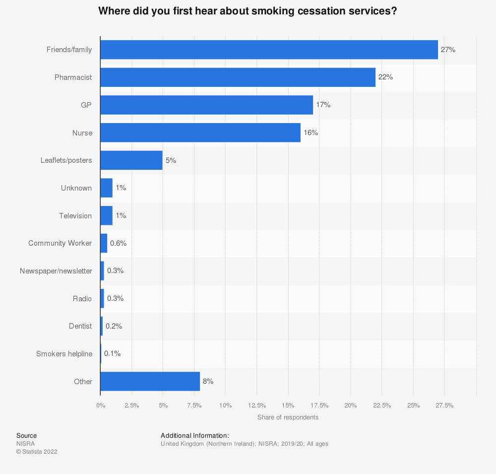 Statistic: Where did you first hear about smoking cessation services? | Statista