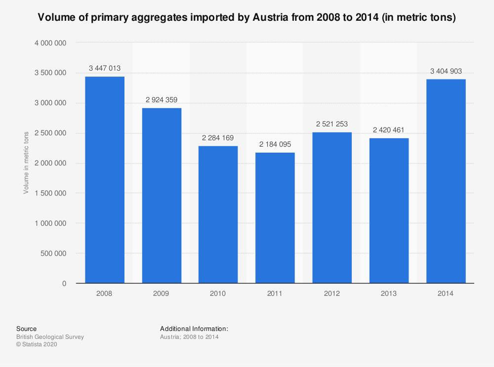 Statistic: Volume of primary aggregates imported by Austria from 2008 to 2014 (in metric tons)   Statista