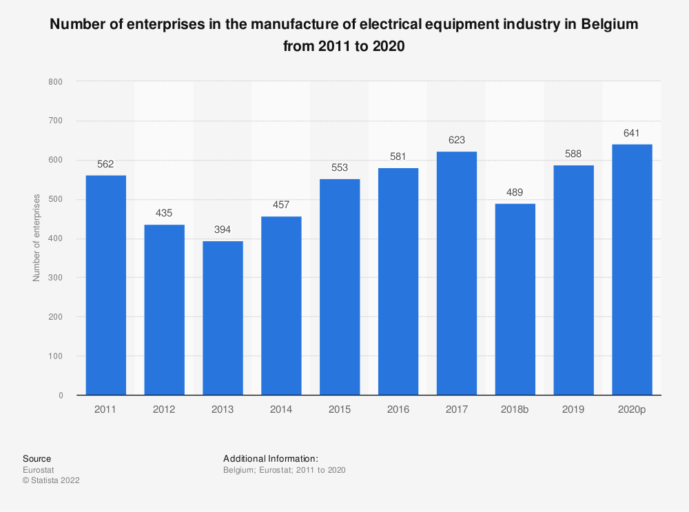 Statistic: Number of enterprises in the manufacture of electrical equipment industry in Belgium from 2009 to 2017 | Statista