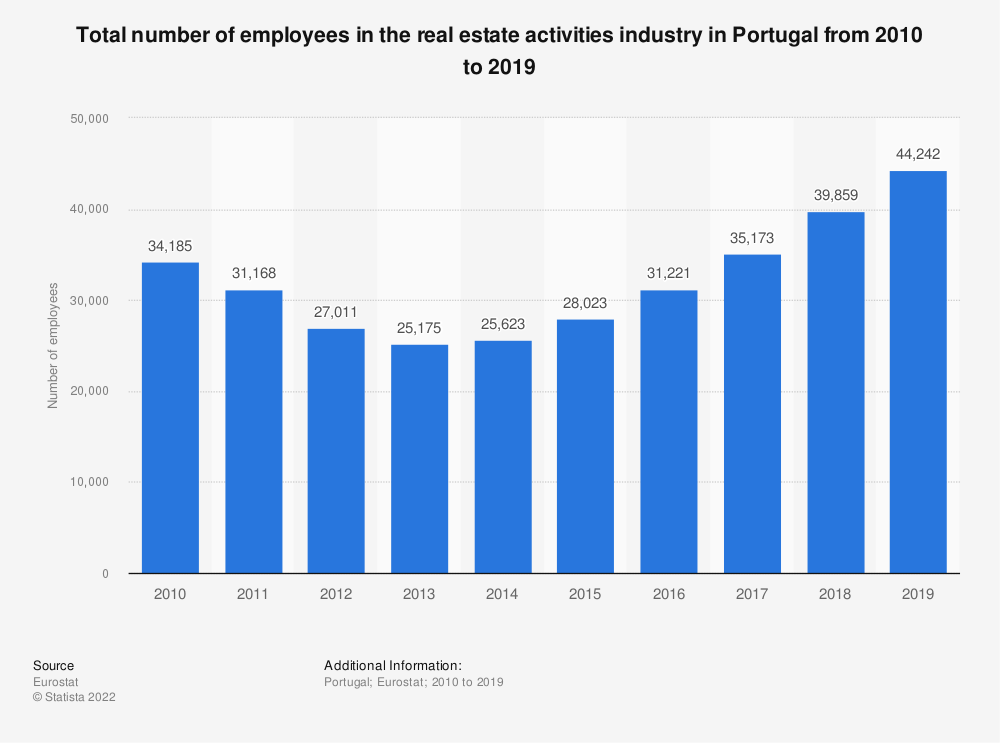 Statistic: Total number of employees in the real estate activities industry in Portugal from 2008 to 2015 | Statista