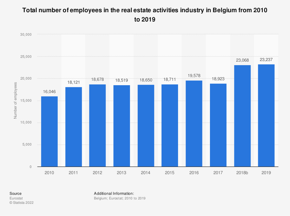 Statistic: Total number of employees in the real estate activities industry in Belgium from 2008 to 2015 | Statista