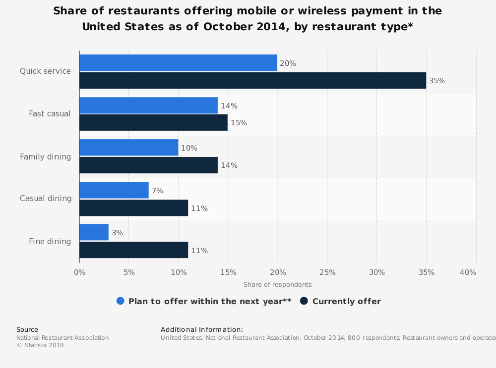 Statistic: Share of restaurants offering mobile or wireless payment in the United States as of October 2014, by restaurant type* | Statista