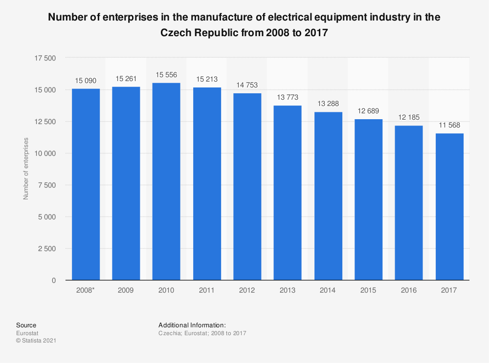 Statistic: Number of enterprises in the manufacture of electrical equipment industry in the Czech Republic from 2008 to 2015 | Statista