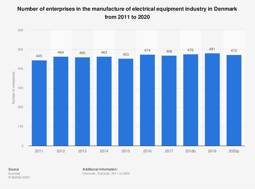 Statistic: Number of enterprises in the manufacture of electrical equipment industry in Denmark from 2008 to 2017 | Statista