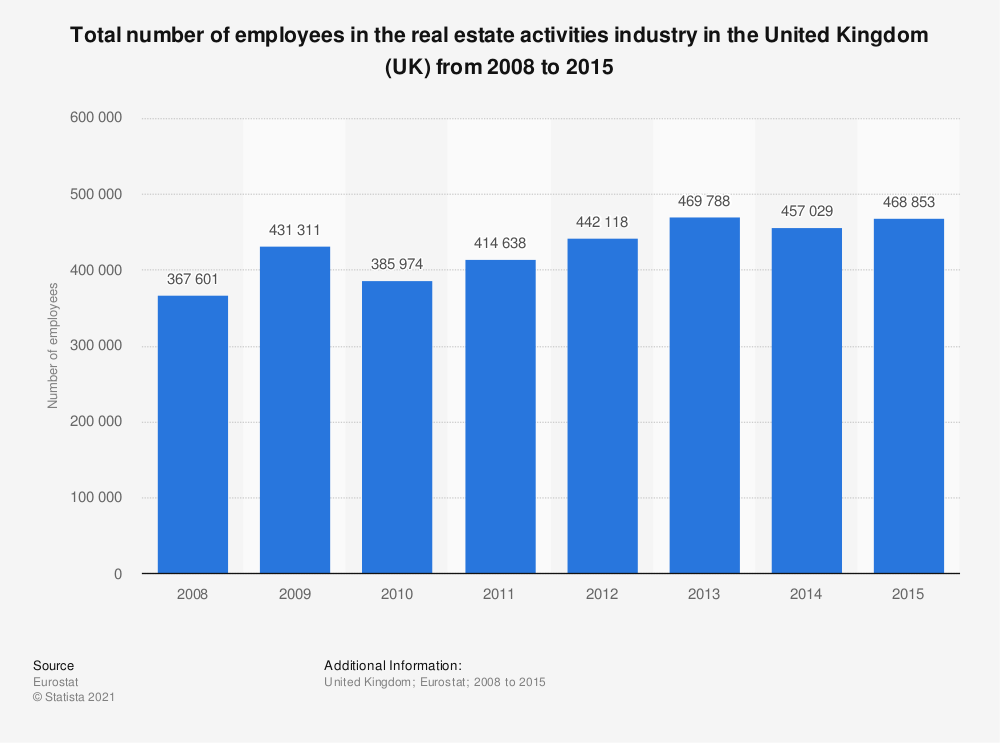 Statistic: Total number of employees in the real estate activities industry in the United Kingdom (UK) from 2008 to 2015 | Statista