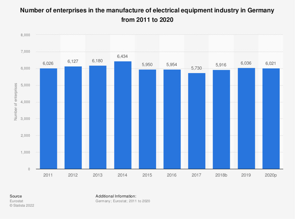 Statistic: Number of enterprises in the manufacture of electrical equipment industry in Germany from 2008 to 2015 | Statista