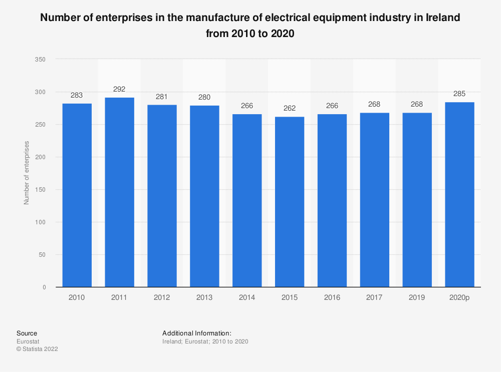 Statistic: Number of enterprises in the manufacture of electrical equipment industry in Ireland from 2008 to 2015 | Statista