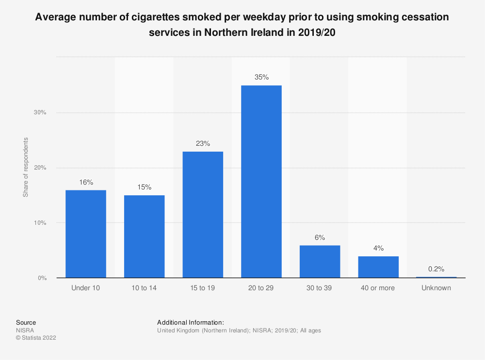 Statistic: Average number of cigarettes smoked per weekday prior to using smoking cessation services in Northern Ireland in 2019/20 | Statista