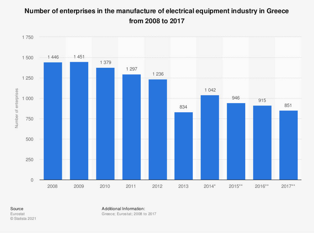 Statistic: Number of enterprises in the manufacture of electrical equipment industry in Greece from 2008 to 2015 | Statista