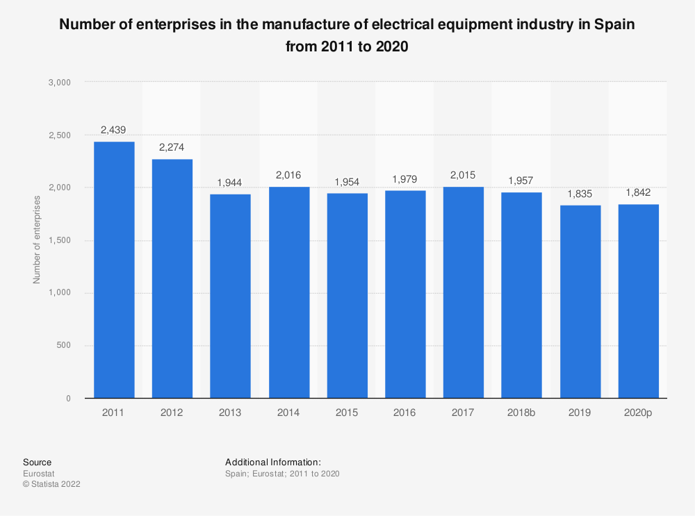 Statistic: Number of enterprises in the manufacture of electrical equipment industry in Spain from 2008 to 2017 | Statista