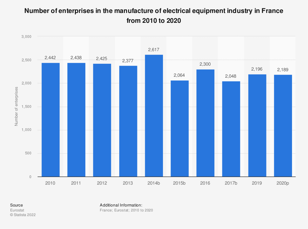 Statistic: Number of enterprises in the manufacture of electrical equipment industry in France from 2008 to 2017 | Statista