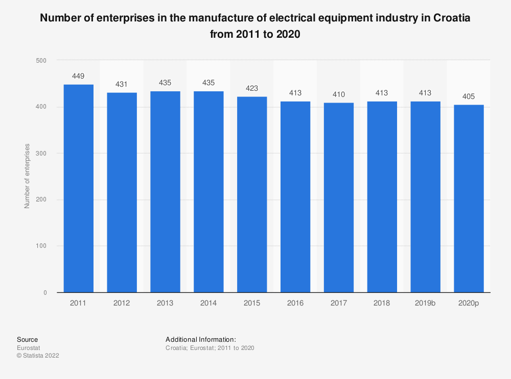 Statistic: Number of enterprises in the manufacture of electrical equipment industry in Croatia from 2008 to 2017 | Statista