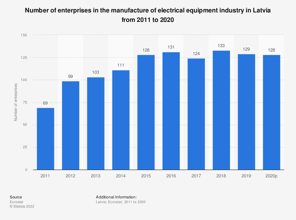 Statistic: Number of enterprises in the manufacture of electrical equipment industry in Latvia from 2008 to 2015 | Statista