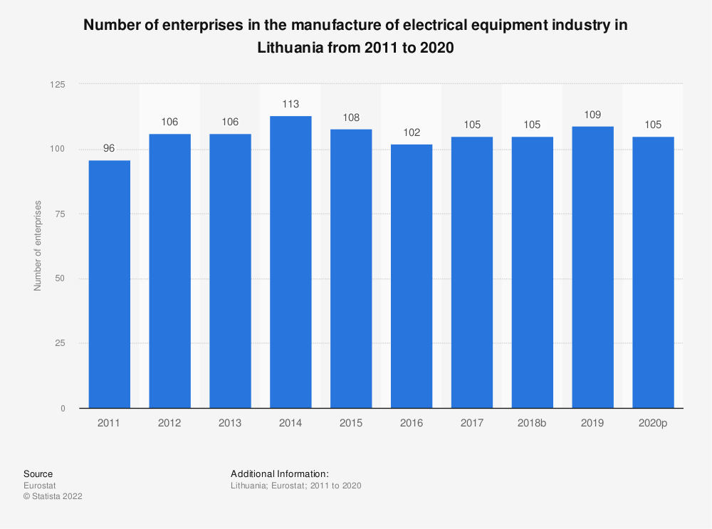 Statistic: Number of enterprises in the manufacture of electrical equipment industry in Lithuania from 2008 to 2015 | Statista