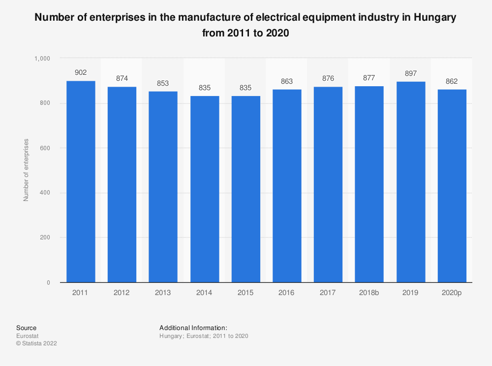 Statistic: Number of enterprises in the manufacture of electrical equipment industry in Hungary from 2008 to 2017 | Statista
