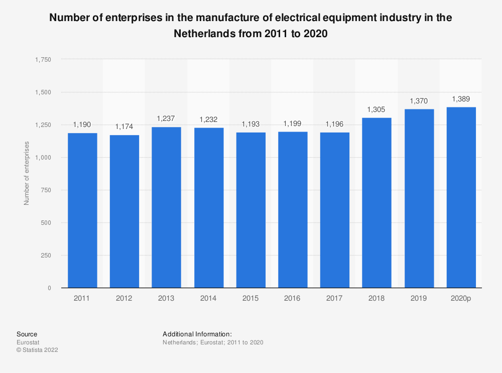 Statistic: Number of enterprises in the manufacture of electrical equipment industry in the Netherlands from 2008 to 2017 | Statista