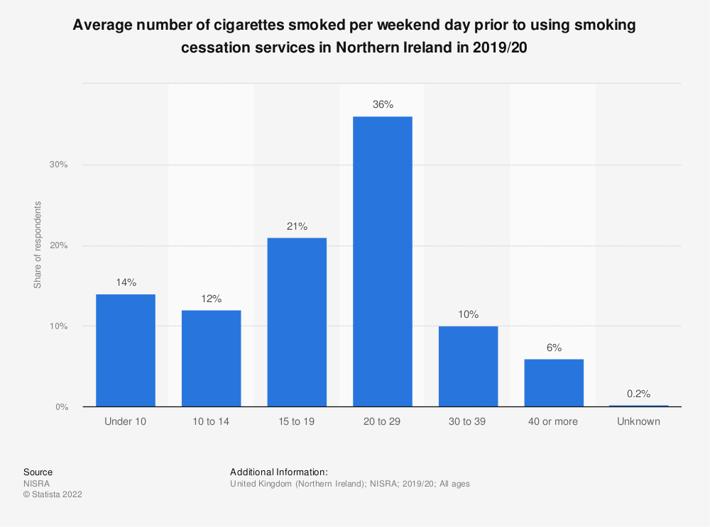 Statistic: Average number of cigarettes smoked per weekend day prior to using smoking cessation services in Northern Ireland in 2017/18 | Statista