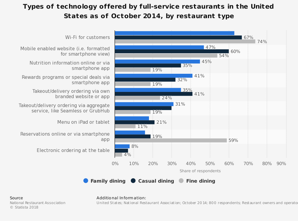 Statistic: Types of technology offered by full-service restaurants in the United States as of October 2014, by restaurant type | Statista
