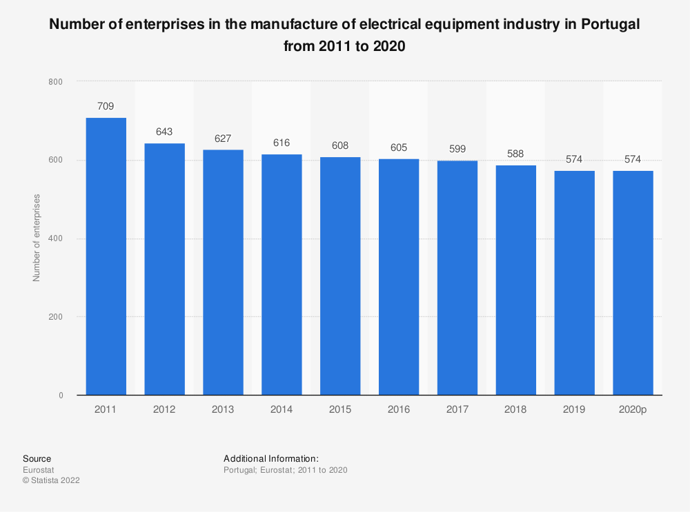 Statistic: Number of enterprises in the manufacture of electrical equipment industry in Portugal from 2008 to 2015 | Statista