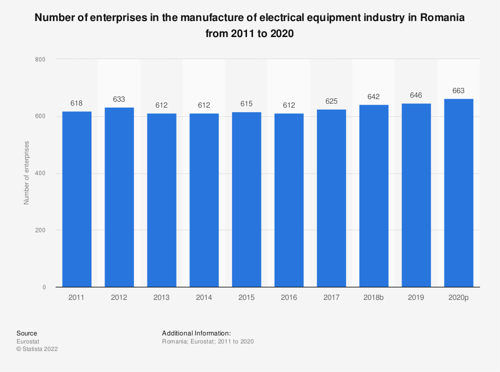 Statistic: Number of enterprises in the manufacture of electrical equipment industry in Romania from 2008 to 2017 | Statista