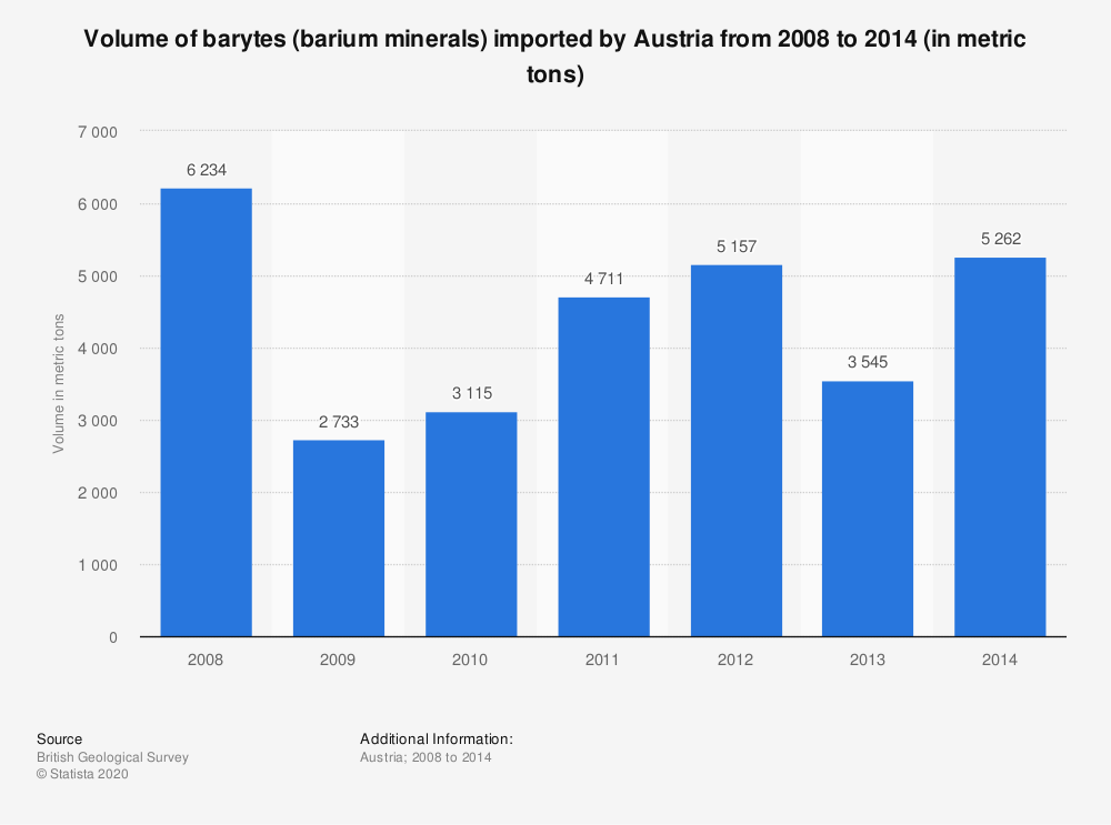 Statistic: Volume of barytes (barium minerals) imported by Austria from 2008 to 2014 (in metric tons) | Statista