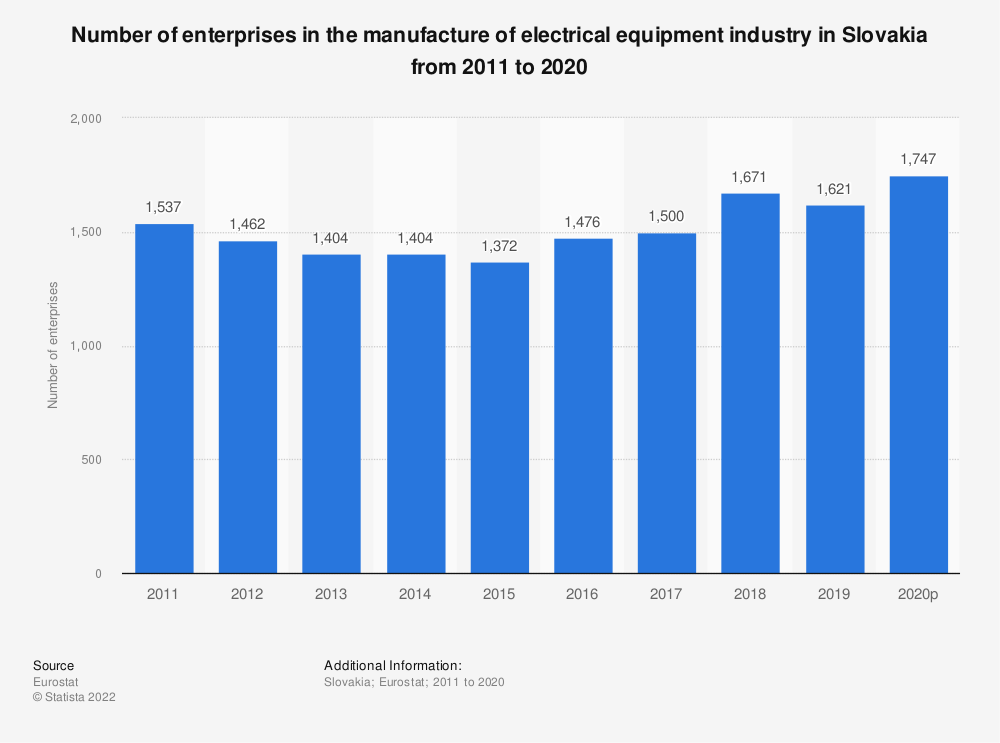 Statistic: Number of enterprises in the manufacture of electrical equipment industry in Slovakia from 2008 to 2017 | Statista