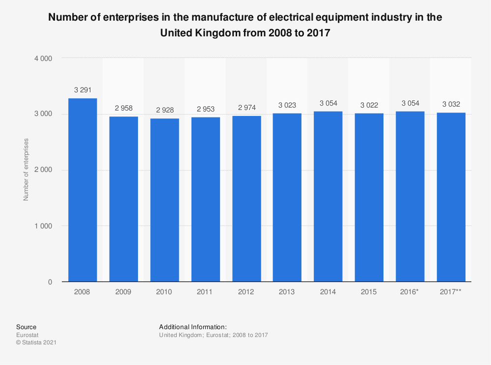 Statistic: Number of enterprises in the manufacture of electrical equipment industry in the United Kingdom from 2008 to 2017 | Statista