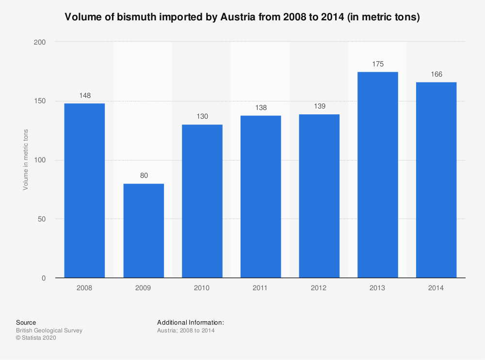 Statistic: Volume of bismuth imported by Austria from 2008 to 2014 (in metric tons) | Statista